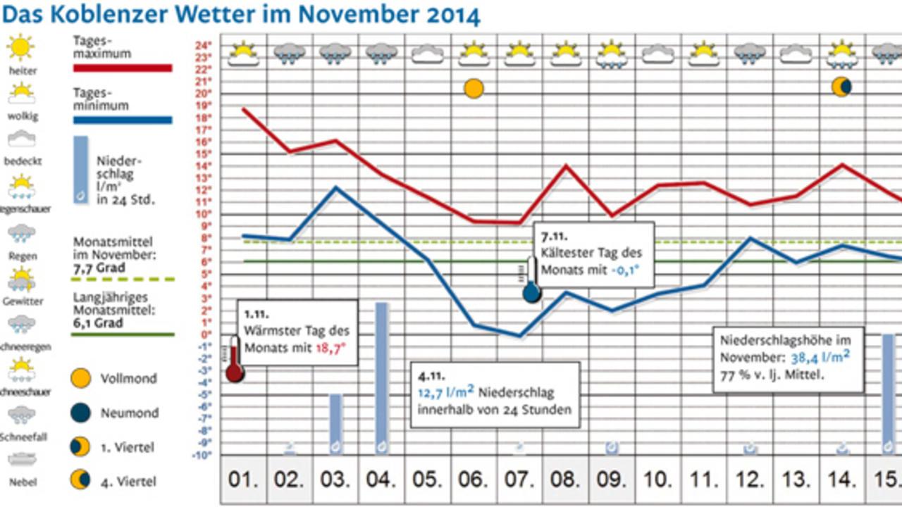 Statistik So War Das Wetter Im November 2014 Rhein Zeitung