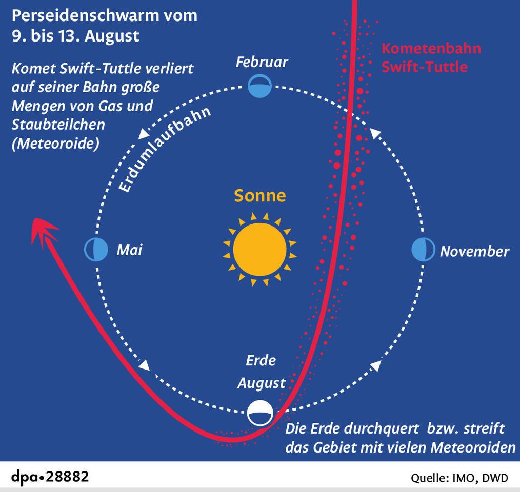 Perseidennacht Jetzt Kommen Die Sternschnuppen Region Rhein